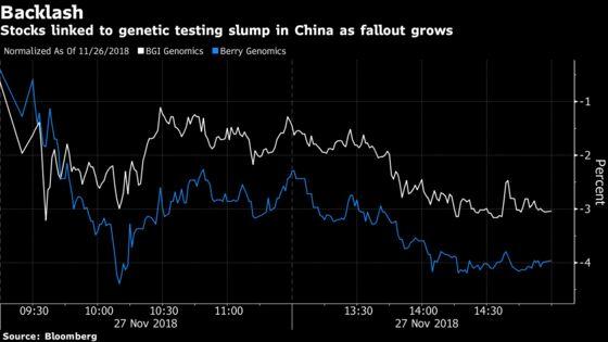 China Genetics-Linked Stocks Slump as Government Orders Probe