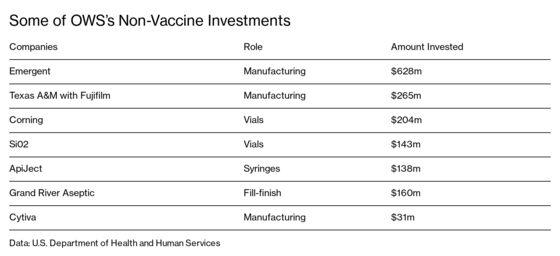 Inside Operation Warp Speed's $18 Billion Sprint for a Vaccine