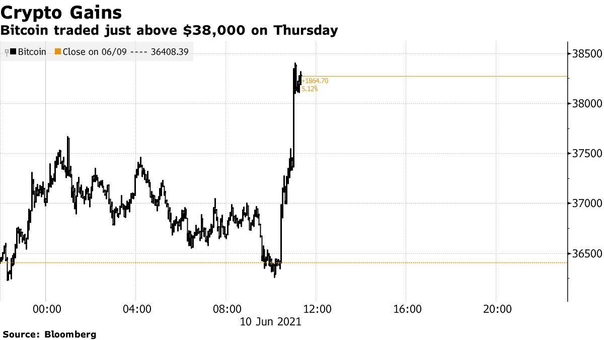 <p>Bitcoin (BTC USD) Cryptocurrency Price Climbs as Regulators Pose Capital Rules thumbnail