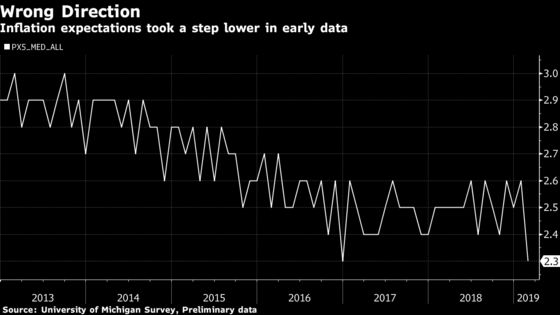 Fed's Clarida Watches a Price Gauge That Just Tied a Record Low