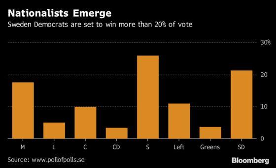Biggest Nordic Bank Warns Election Mess Could Sink Swedish Krona
