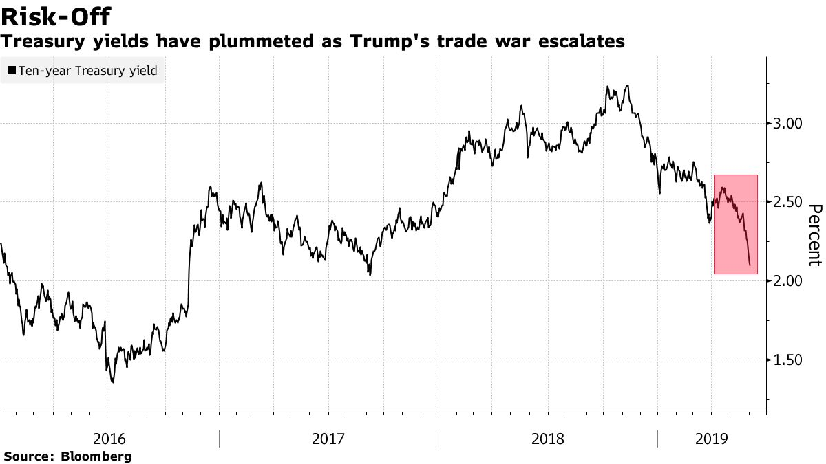 Treasury yields have plummeted as Trump's trade war escalates