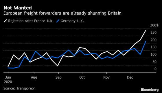 Brexit Border Chaos Forces Truckers to Shun U.K. Deliveries