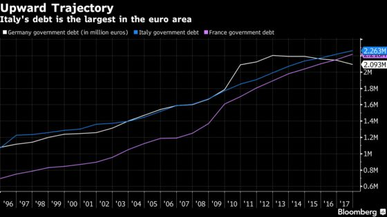 ECB Readies for Italy Standoff With Populists Close to Power