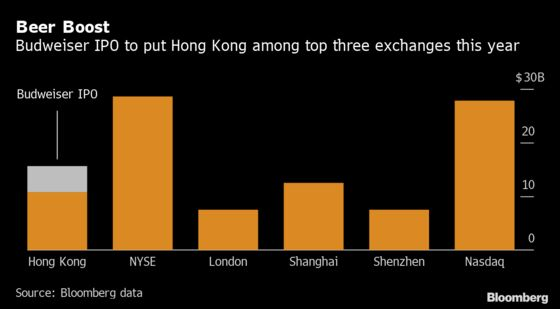 Hong Kong's IPO Pipeline Is About to Get Busier