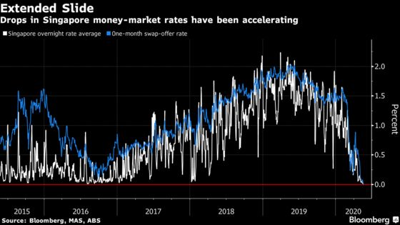 Singapore Sees Negative Rates Creep In With Flush Liquidity