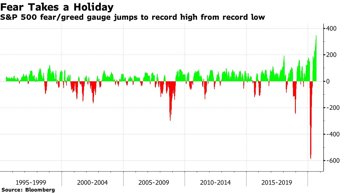 S&P 500 Fear / Greed Gauge Jumps to Record High