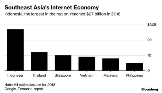 Three Charts That Explain Boom in Southeast Asia's Net Economy