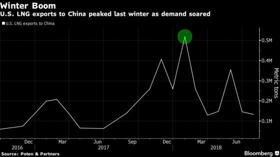 China Tariffs Could Mean Bleak Winter Ahead for U.S. LNG