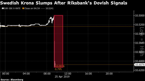 Riksbank Sends Krona Plunging With Delayed Rate-Hike Plans