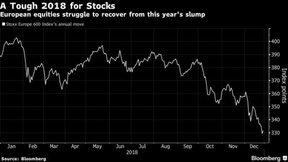 European Stocks Trim Annual Loss With Biggest Jump Since April