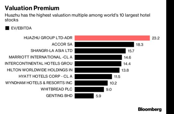 A Chinese Hotel Chain's Stock Is the Best Performer in the Global Top Ten