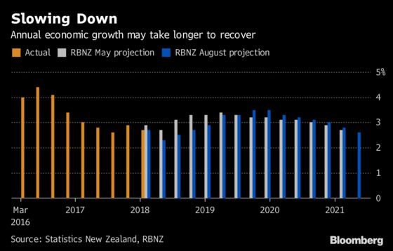 RBNZ Expects to Keep Rates at Record Low for Two More Years