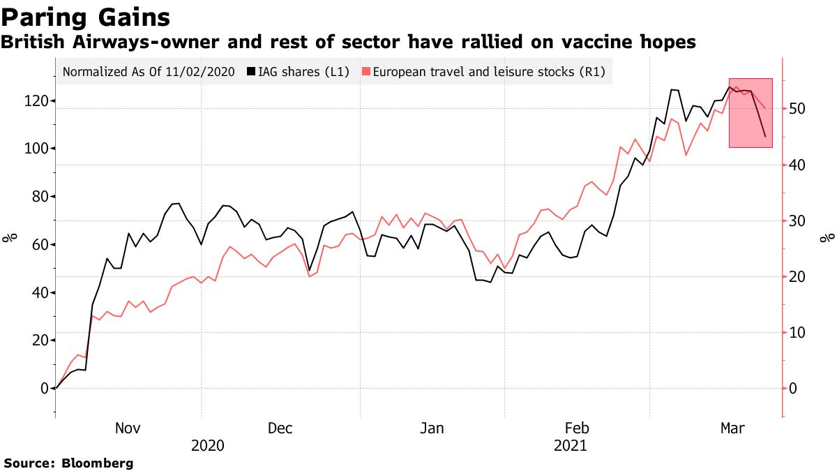 British Airways-owner and rest of sector have rallied on vaccine hopes
