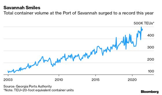 Port Chief Sees U.S. Import Surge 'Easily' Lasting Into 2022