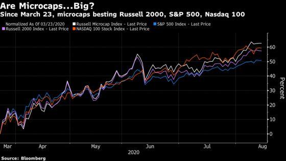 Super Tiny Stocks Staging Bigger Rebound Rally Than Megacap Tech