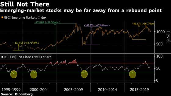 Trade War Worries Push Emerging Currenciesto 17-Month Low
