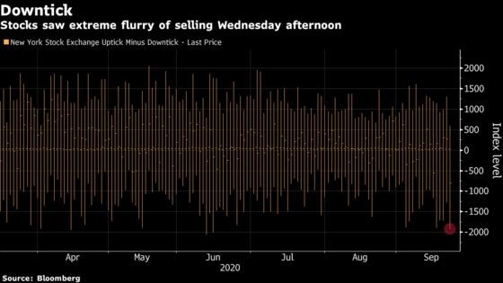 Extreme Afternoon Selling Wave Means Few Stocks Spared in Tumble