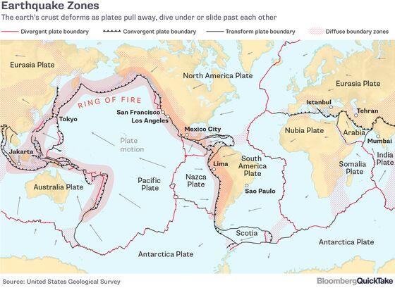 Earthquake Readiness