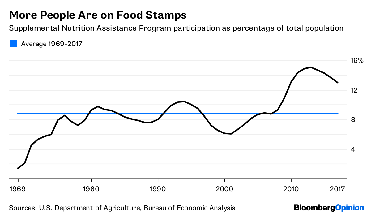 Percentage Of People On Food Stamps Who Work