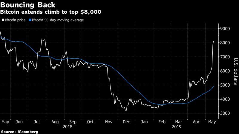 Bitcoin extends climb to top $8,000