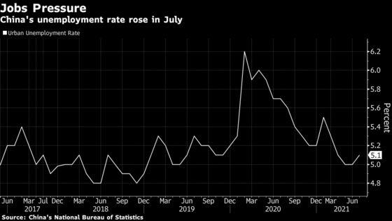 China Vows Employment Support as Labor Market Under Pressure