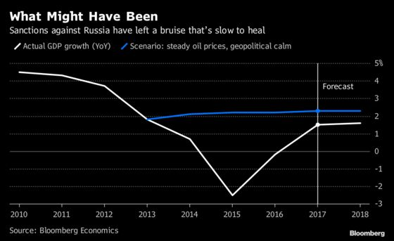 Prospects for Russia's Sanctions-Bruised Economy Are Dim