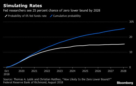 Janet Yellen Advocates 'Lower-for-Longer' Rates Plan for Future Slumps