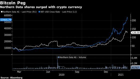 Bitcoin Mine Operator Northern Data Said to Eye U.S. Listing
