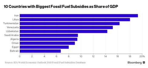 10 Countries With Biggest Fossil Fuel Subsidies as Share of GDP