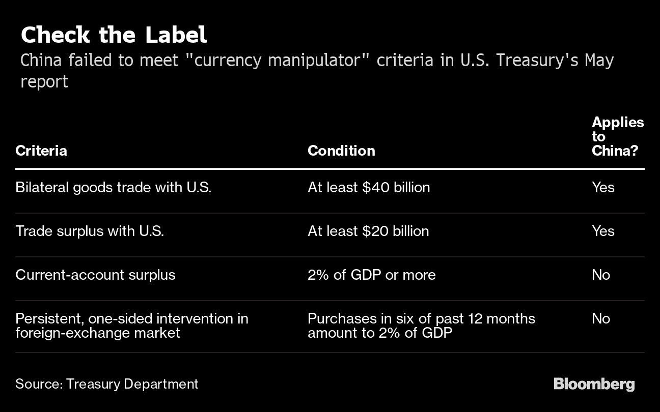 Why the U S  Labeled China a Currency Manipulator: QuickTake - Bloomberg