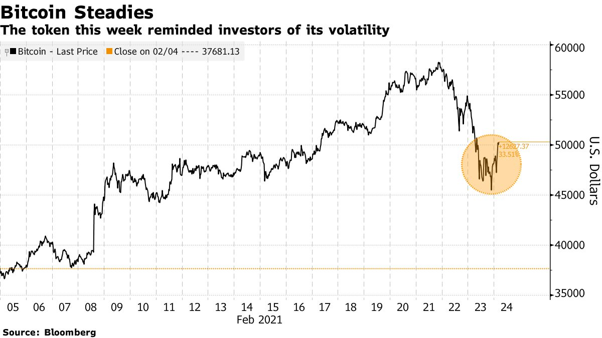 The token this week reminded investors of its volatility