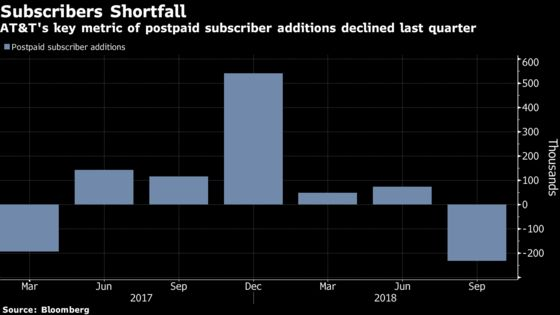 AT&T Loses Subscribers in Sign It's Not Keeping Up With Verizon
