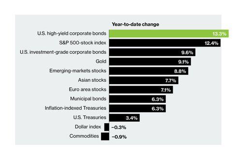 U.S. Stocks Are Winning the Asset Race