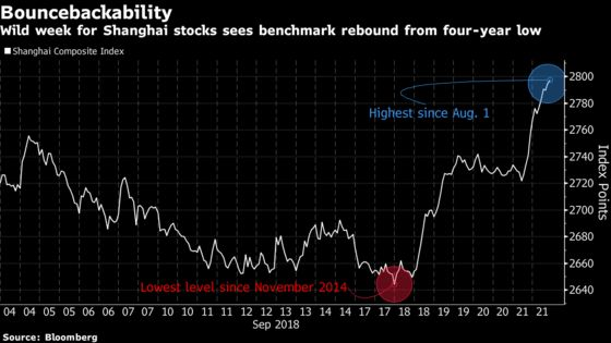 After Poor Start, China Stocks Post Best Weekly Gain Since 2016