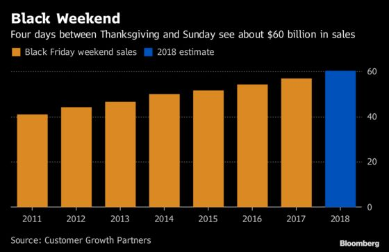 Surge in Online Holiday Sales May Bring a February Hangover