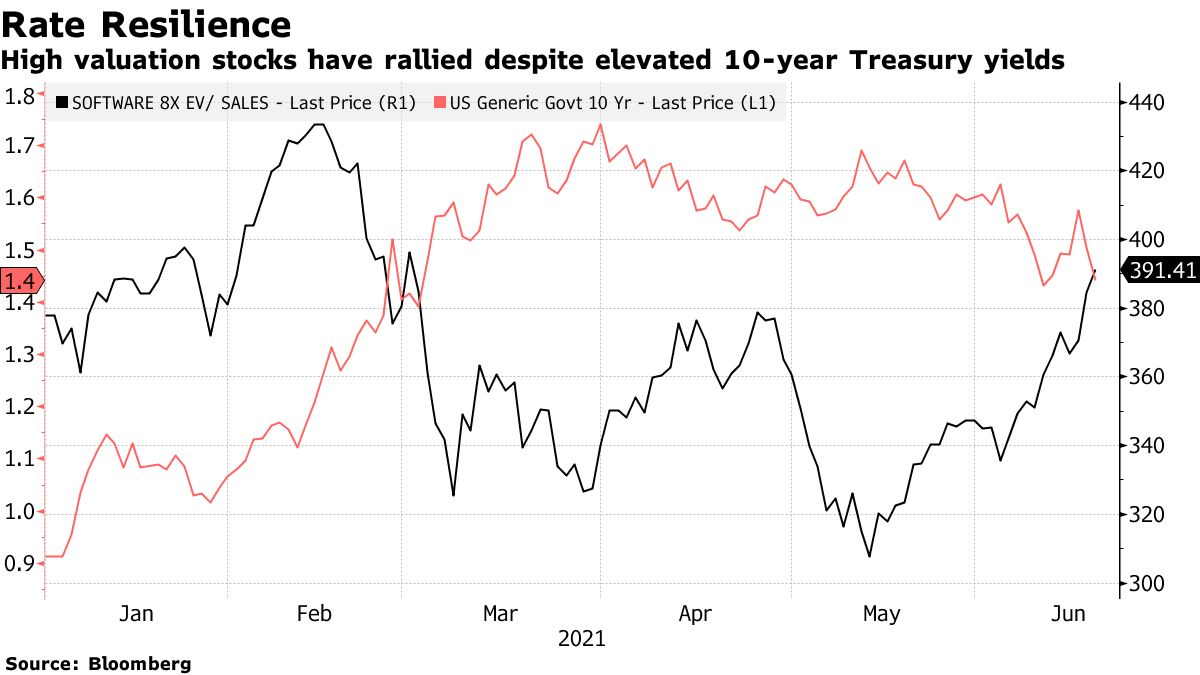 High valuation stocks have rallied despite elevated 10-year Treasury yields