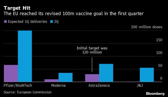 EU Delivers More Than 100 Million Vaccines in First Quarter