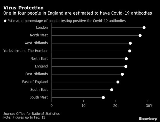 Covid-19 Virus Antibodies Found in 29% of London Residents