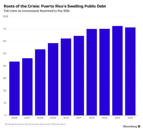 Puerto Rico's Growing Debt Burden