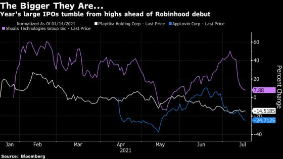 Robinhood Asks Investors to Ignore Pain in Other Massive IPOs