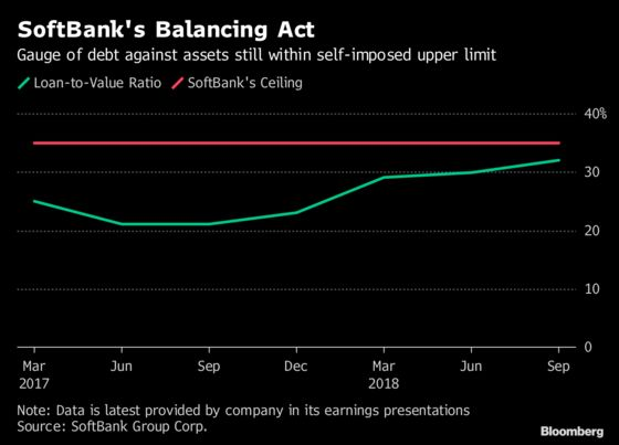 SoftBank's Giant Debt Burden Looks Worse Than It Actually Is