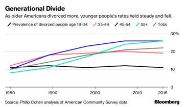 Millennials Are Causing the U S  Divorce Rate to Plummet