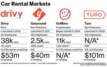 Table: Car Rental Markets