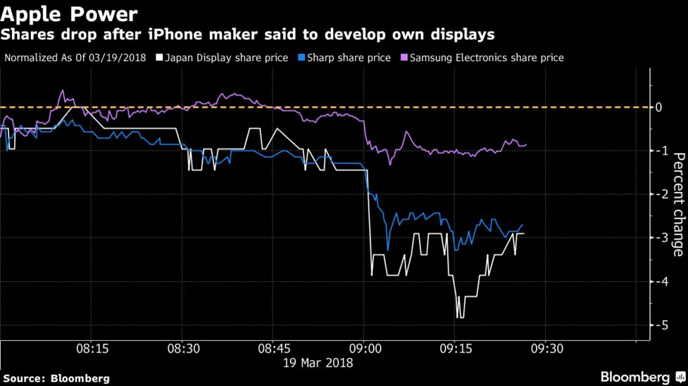 Apple Is Said to Develop Gadget Displays in Secret Facility - Bloomberg