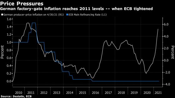 Inflation Flag Hits Level Seen When ECB Last Hiked Rates