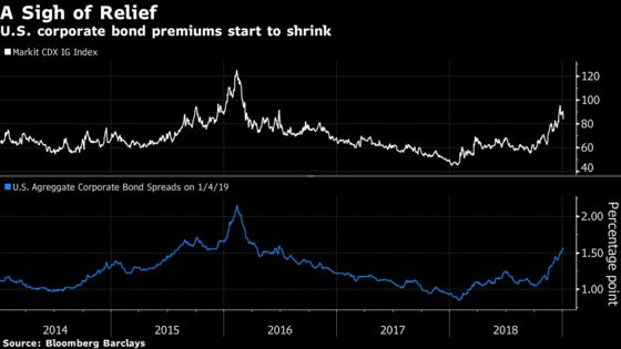 Credit Investors Are Still Braced for a Blow-Out in Spreads