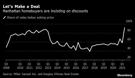 NYC Apartment Buyers Emerge From 'Coma' to Drive Record Sales
