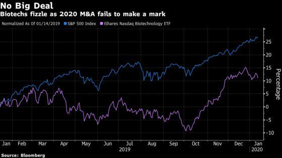 Biotech Stocks Slip on Lack of Deals at JPMorgan Conference