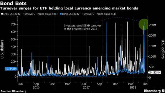Investors Dump Local Currency EM Bond Funds This Week: ETF Watch